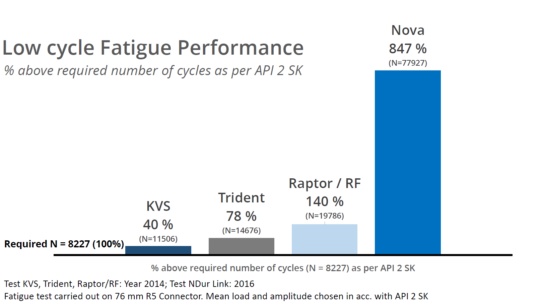 fatigue-performance