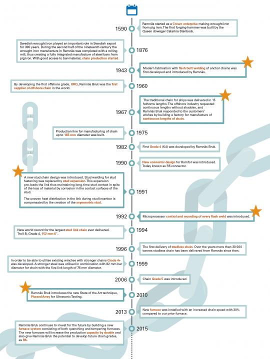 Ramnäs Bruk Timeline